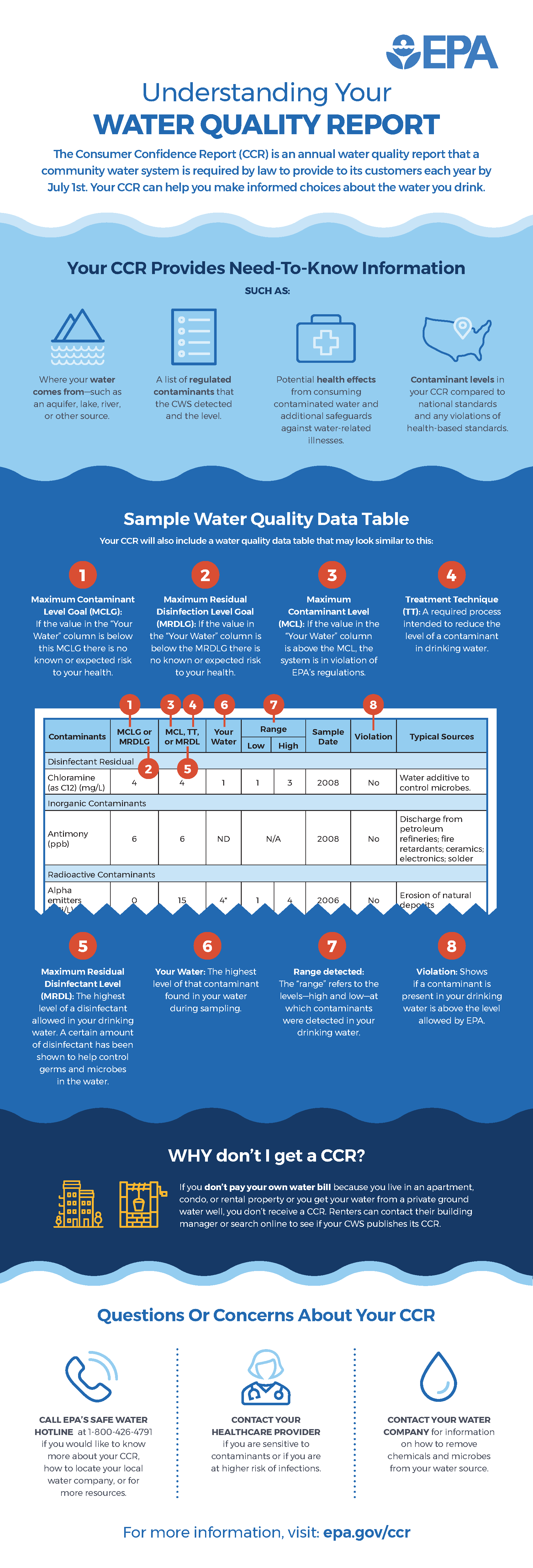 Understanding Your Water Quality Report Infographic from the EPA